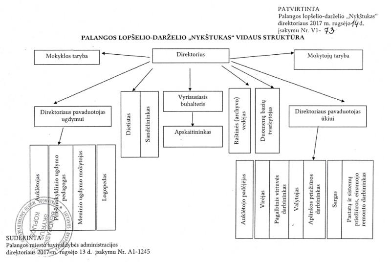 valdymo-schema
